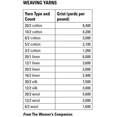 Weaving Yarns Count System