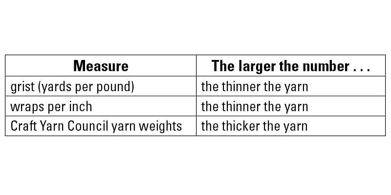 Yarn measuring systems.